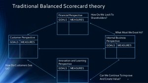 features of a balanced scorecard